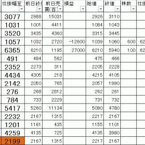 今日の損益公開 寄り引け空売りデイトレ 7/15