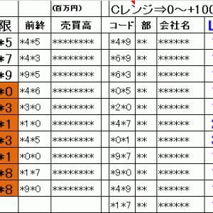 今日の仕掛銘柄概要 寄り引け空売りデイトレ 7/16