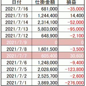 今週の損益 寄り引け空売りシストレ 7月第3週の結果