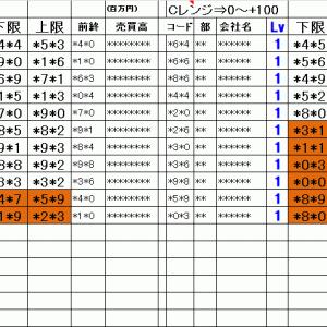 今日の仕掛銘柄概要 寄り引け空売りデイトレ 7/19