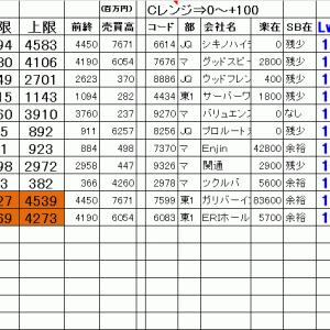 今日の仕掛銘柄公開 寄り引け空売りデイトレ 7/19