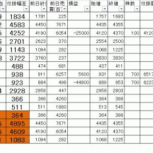 今日の損益公開 寄り引け空売りデイトレ 7/19