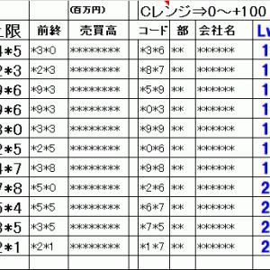 今日の仕掛銘柄概要 寄り引け空売りデイトレ 7/20