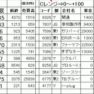 今日の仕掛銘柄公開 寄り引け空売りデイトレ 7/20