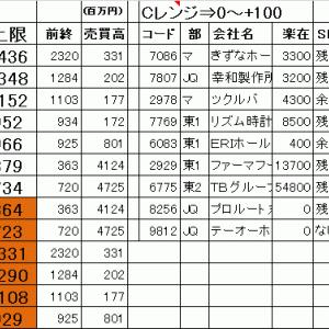 今日の仕掛銘柄公開 寄り引け空売りデイトレ 7/21