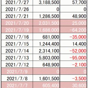 今週の損益|寄り引け空売りシストレ 7月の最終結果