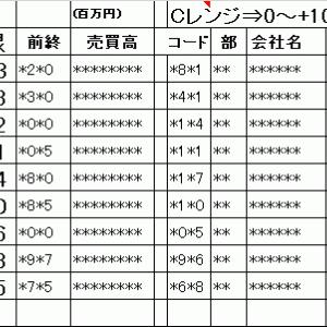 今日の仕掛銘柄概要|寄り引け空売りデイトレ 8/3