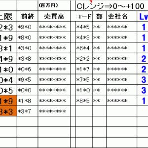 今日の仕掛銘柄概要 寄り引け空売りデイトレ 8/6
