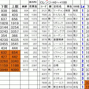 今日の仕掛銘柄公開|寄り引け空売りデイトレ 10/22
