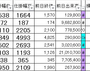 損益公開|朝15分完結@寄り引けシストレ8/29