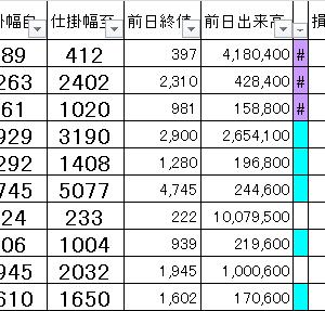 損益公開|朝15分完結@寄り引けシストレ8/30