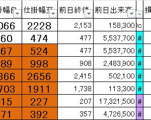損益公開|朝15分完結@寄り引けシストレ9/2