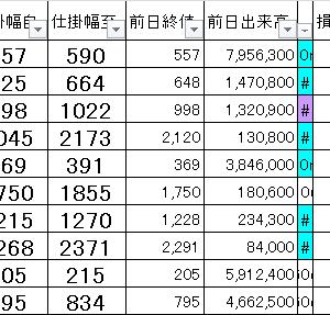 損益公開|朝15分完結@寄り引けシストレ9/3