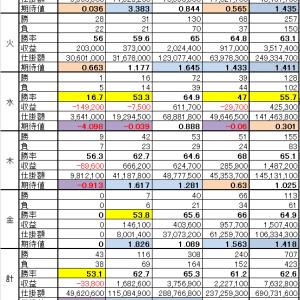 運用開始から1年★曜日/日経寄付レンジ別集計