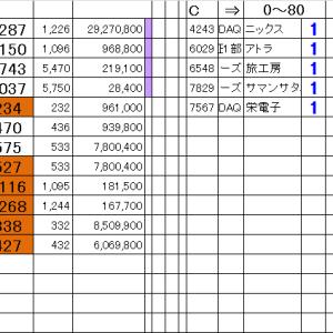 仕掛銘柄公開|朝15分完結@寄引シストレ9/6