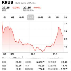 塩漬け株も株価チェックを怠るな(反省)