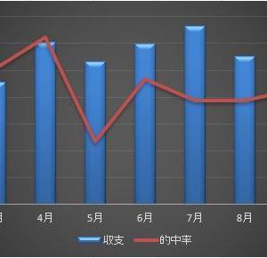 9月30日 ボートレースの結果と今月の結果