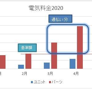 【タイ】電気料金補助の過払い金は6月以降に差し引き