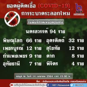 タイのピサヌローク県と日本で新型コロナ感染者比較