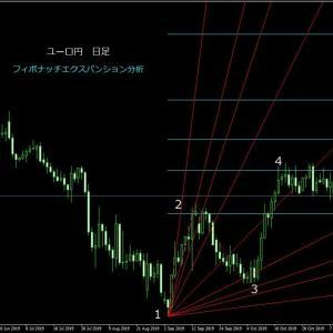 ユーロ円予想!クロス円、再上昇の始まりか?下落調整からエリオット波動5波へ!