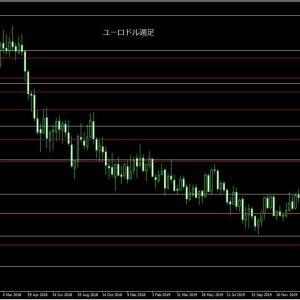 ユーロドル想定!フィボナッチ目標達成からトレンド転換へ、米ドル売り継続濃厚か?