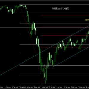 米国株価指数ダウ想定!ダウの売り時はクロス円の売り時 上昇から下落へ