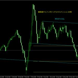 米ドルインデックス想定!米ドル短期上昇中はクロス円を含めた通貨は売られる反転警戒