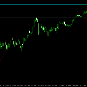 米国株価指数ダウ想定!クロス円の下落からの切り返しはダウの反発次第