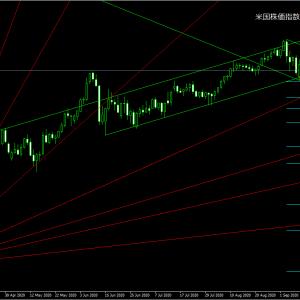 米株価指数ダウ想定!株式市場の下落から米ドル買い濃厚、クロス円は下落しやすい状況