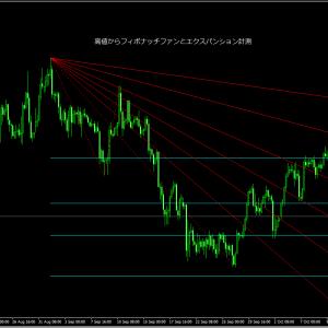 ユーロ円スイングトレード戦略!フィボナッチの水平線と斜めのラインで見極め期待値大
