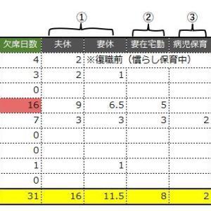 【0歳児入園】復職一年目の欠席日数と共働き夫婦の対応記録