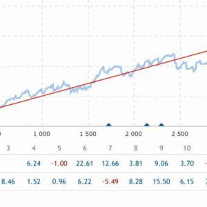 MQL5シグナル配信ページで実績を検証