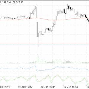 【FX裁量取引】今月の米国雇用統計でUSDJPY は下落でした