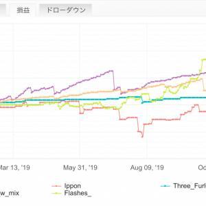 【FX自動売買で不労所得】「OANDA JAPAN 東京サーバー」で優位性のあるEAは