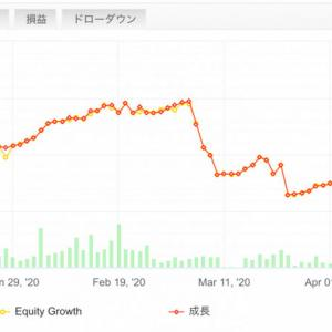 【FX自動売買で不労所得】2020/4/20〜4/24(週間損益)