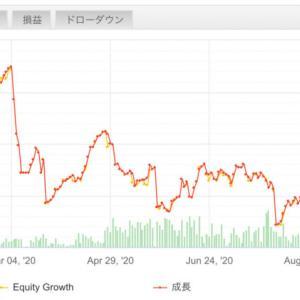 【FX自動売買で不労所得】2020/10/12〜10/16(週間損益)