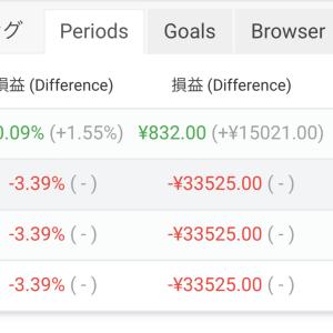 【FX自動売買】2021/1/18〜1/22(週間損益)