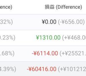 【FX自動売買】2021/3/22〜3/26(週間損益)