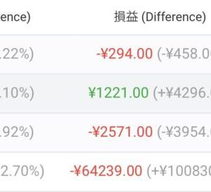 【FX自動売買】2021/6/7〜6/11(週間損益)
