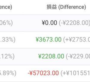 【FX自動売買】2021/6/28〜7/2(週間損益)