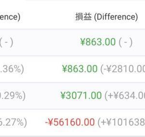 【FX自動売買】2021/7/5〜7/9(週間損益)