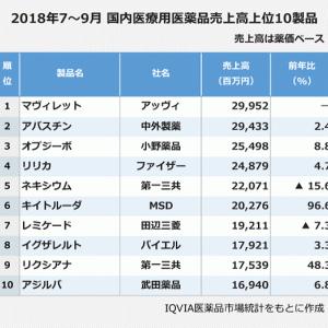 【再掲】キイトルーダ売上が前年同期比倍増 (免疫チェックポイント阻害剤)