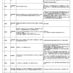 gotoキャンペーン よくある質問(7/14現在)