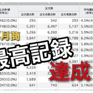 中国輸入、最高記録更新