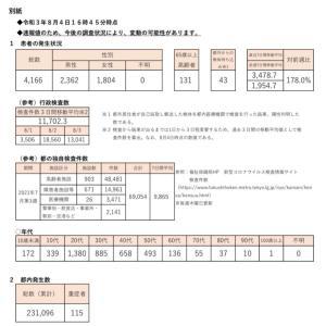 検査数1万ちょっとで4000人陽性 東京都