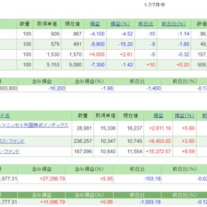 4/23の損益・PF(-9,683円)