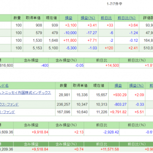 5/10の損益・PF(+44,180円)