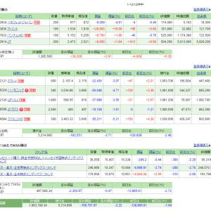 5/15の損益・PF(+61,694円)