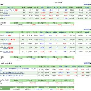 5/16の損益・PF(+121,954円)
