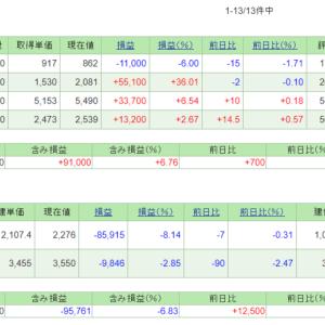 5/20~24の損益・PF(-121,536円)